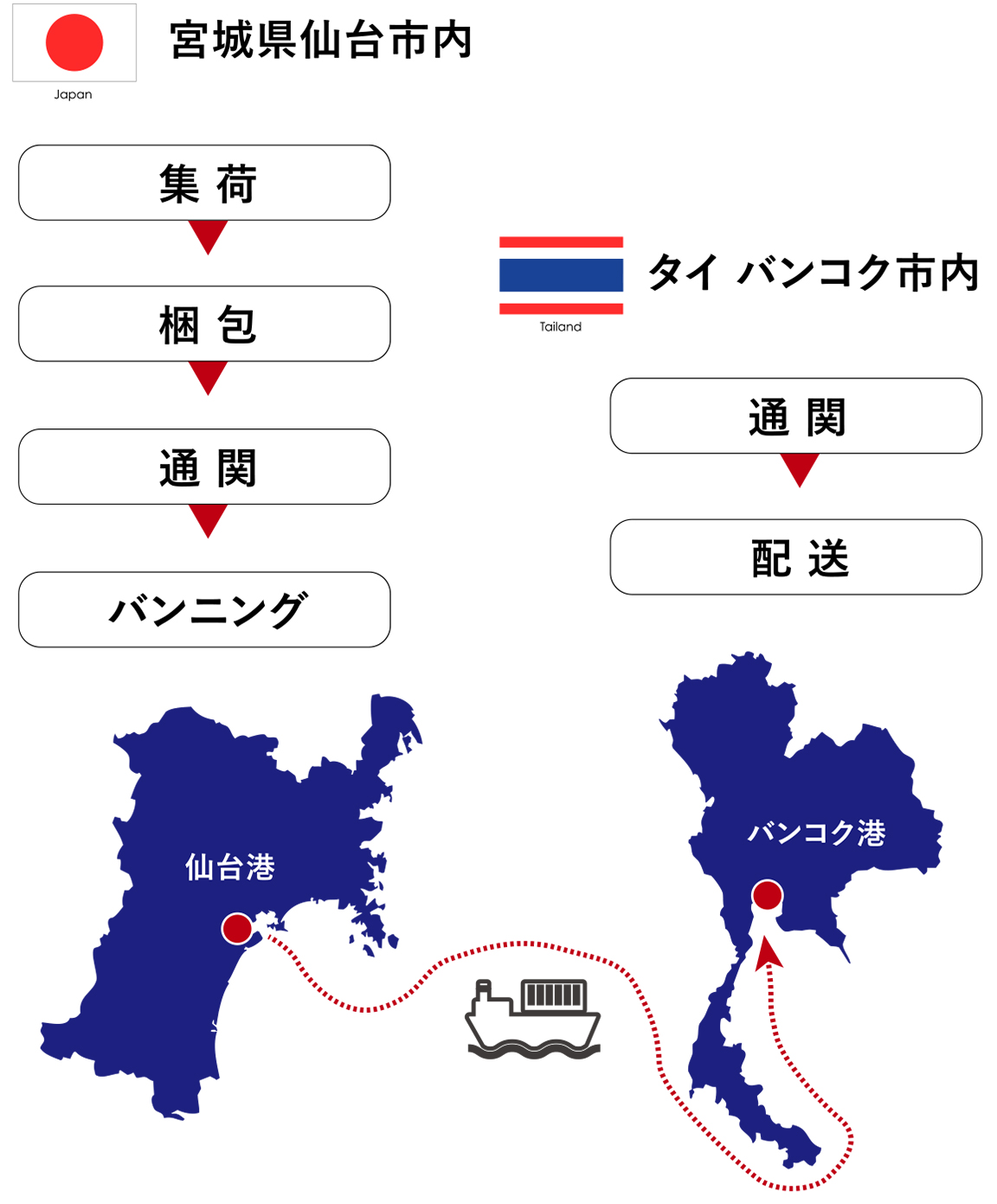 旋盤の輸出(日本⇒タイ)