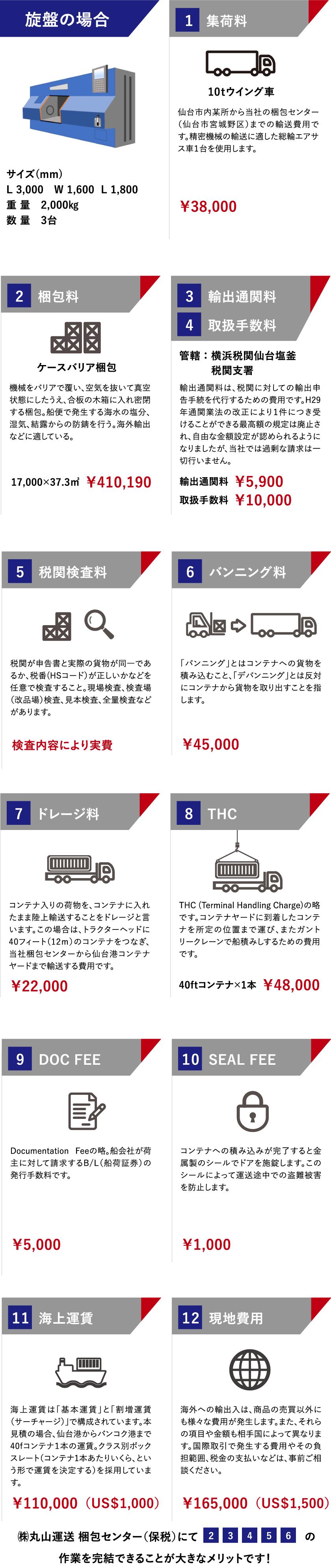 旋盤の輸出(日本⇒タイ)の流れ