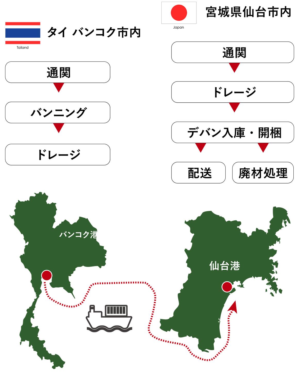 旋盤の輸入(タイ⇒ 日本)