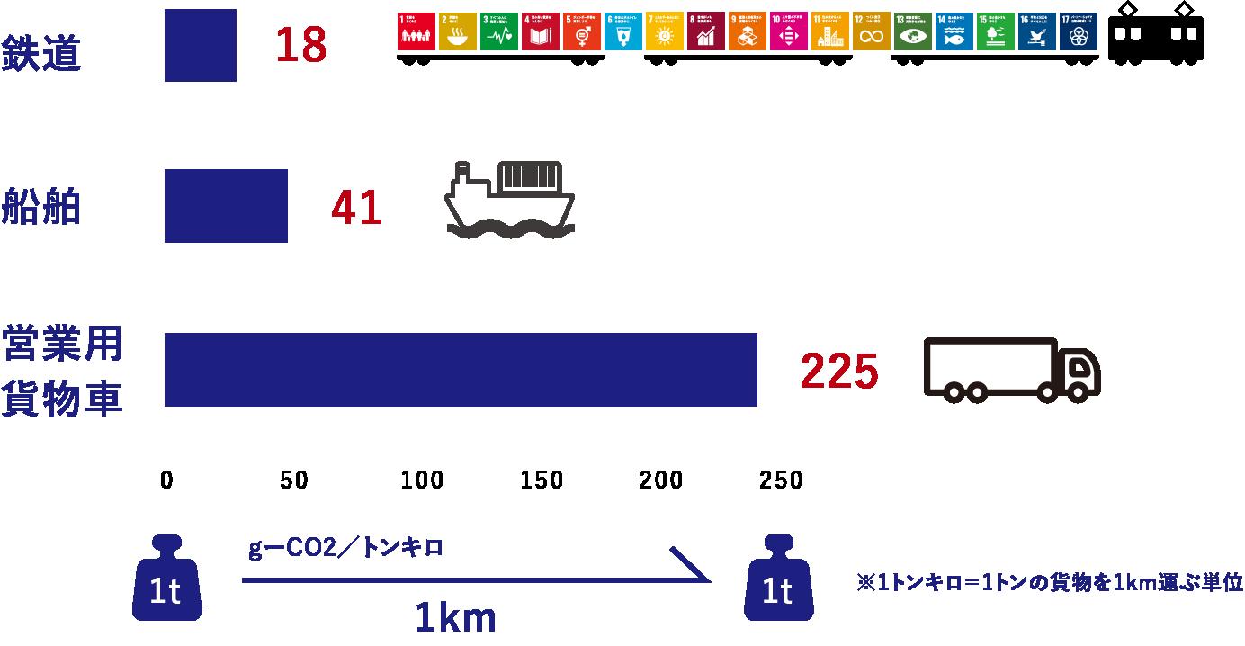 輸送量当たりのCO2排出量(2019年度 貨物)