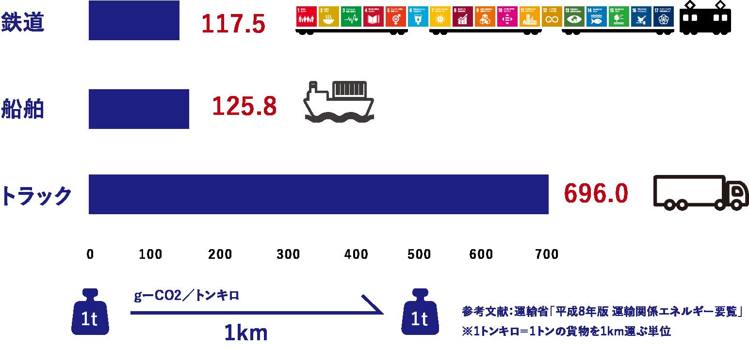 輸送機関別エネルギー消費量原単位(kcal/トンキロ)